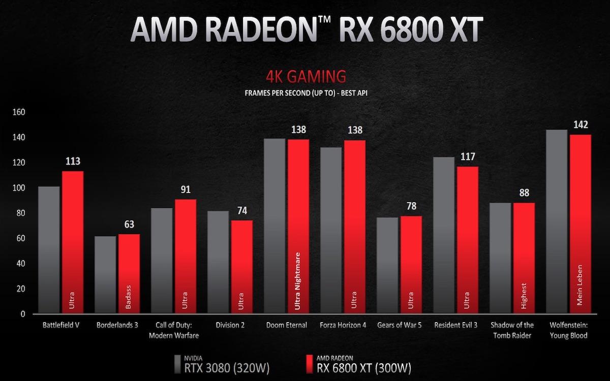 AMD RADEON 6800 XT 4K BENCHMARK