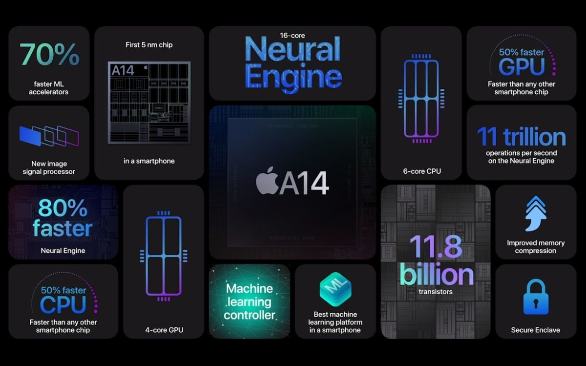 Apple A14 Bionic benchmarks