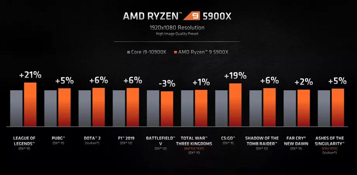 AMD Ryzen 5 5900x vs Intel Core i9 10900k