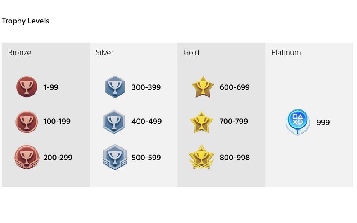 Niveau des trophées PS5