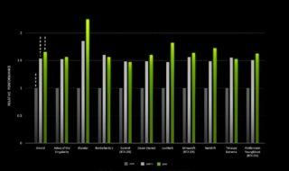 RTX 3070 : elle surclasse la RTX 2080 Ti sur certains jeux, selon Nvidia
