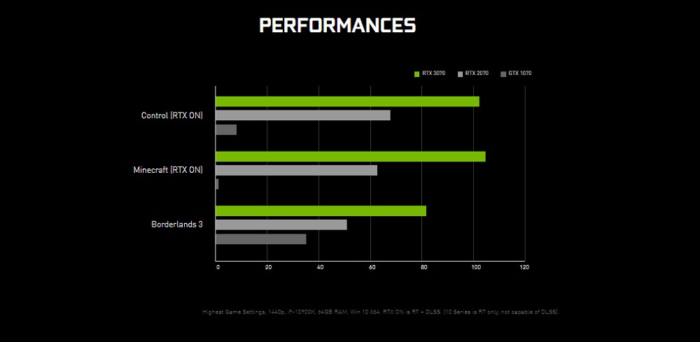 RTX 3070 performances