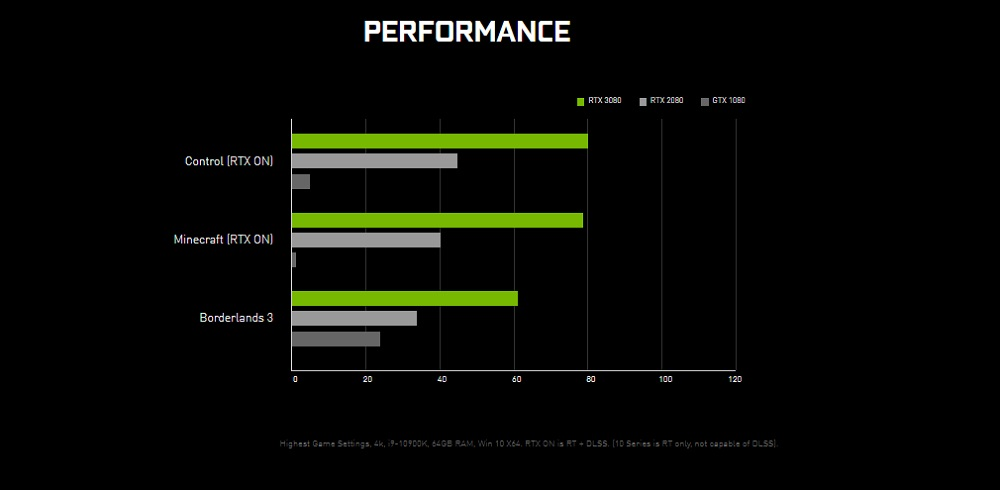 RTX 3080 : performances