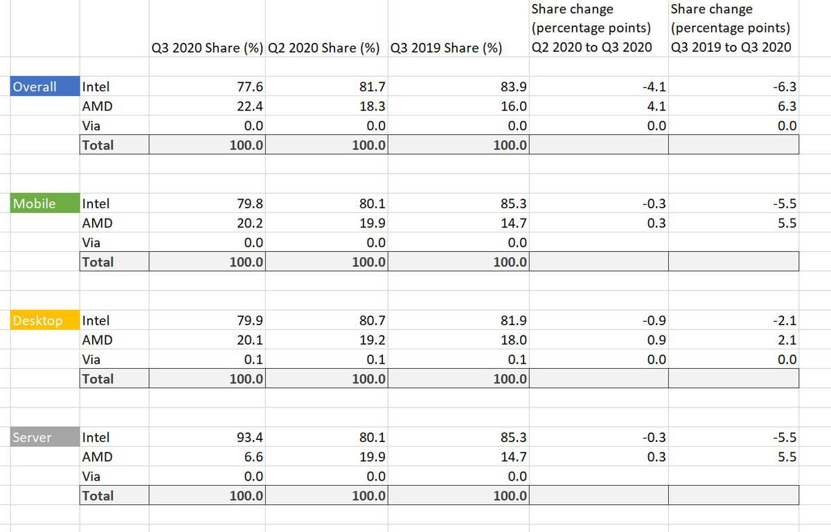 Mercury Research AMD vs Intel Q3 2020