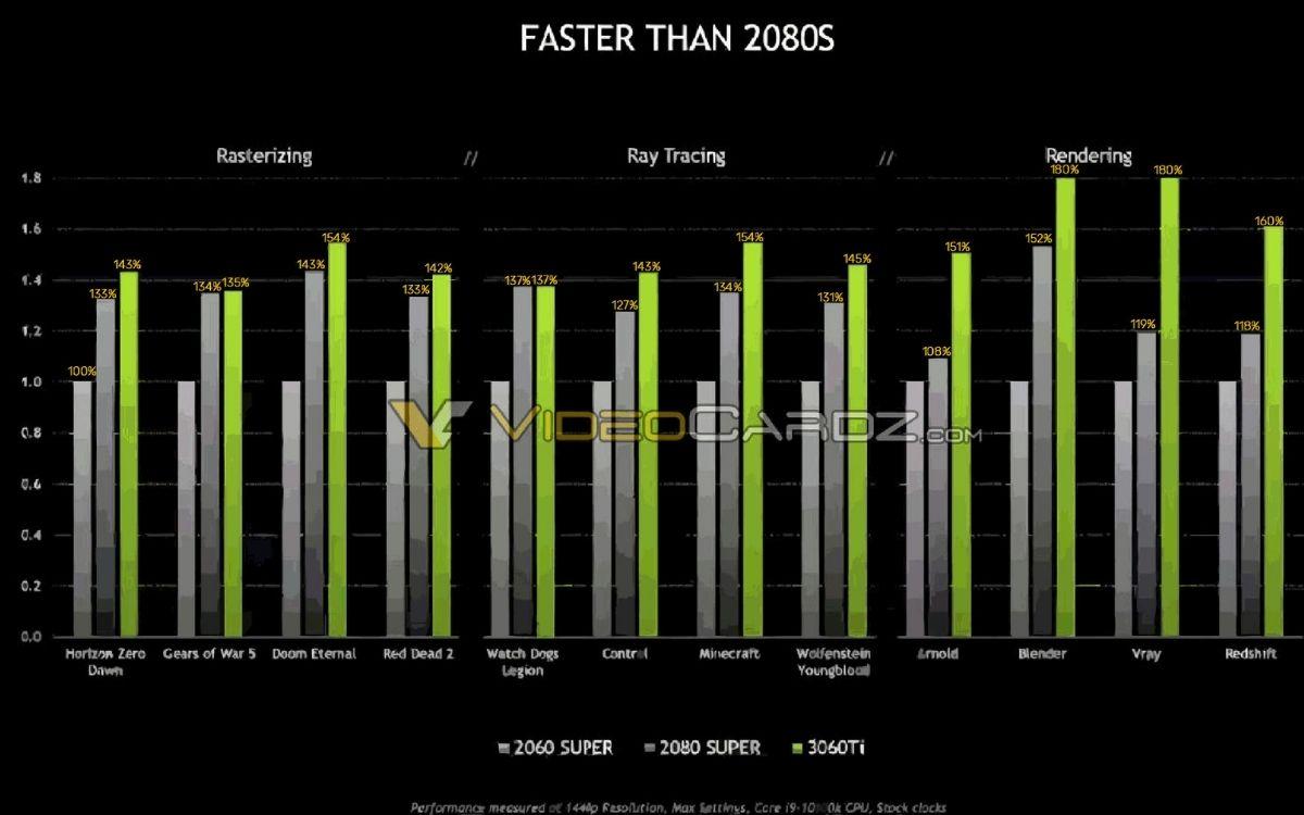 Nvidia GeForce RTX 3060 Ti Benchmarks