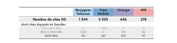 Tableau des sites 5G actifs en France