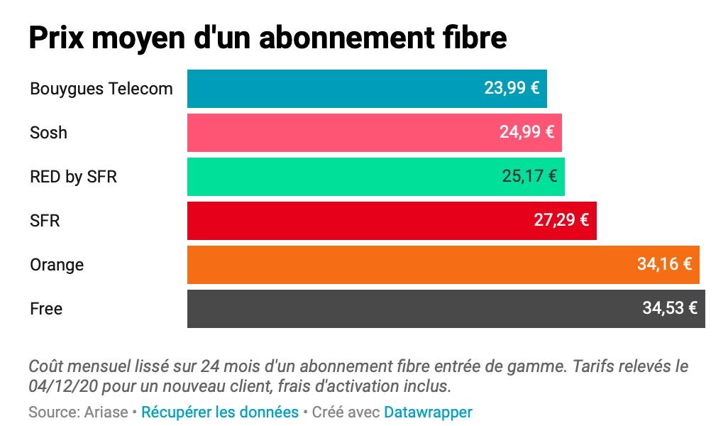 Forfaits fibre France Ariase