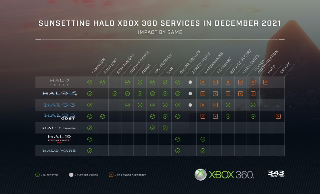 Halo arrêt Xbox 360