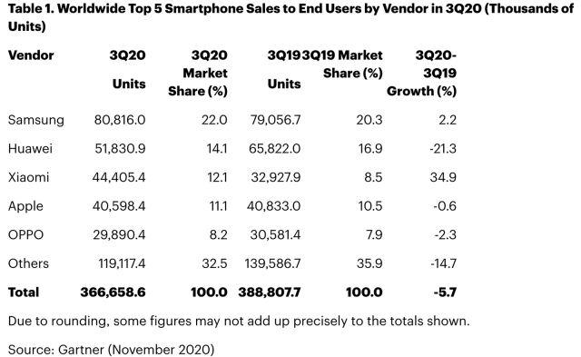 Ventes smartphones dernier trimestre 2020 Gartner