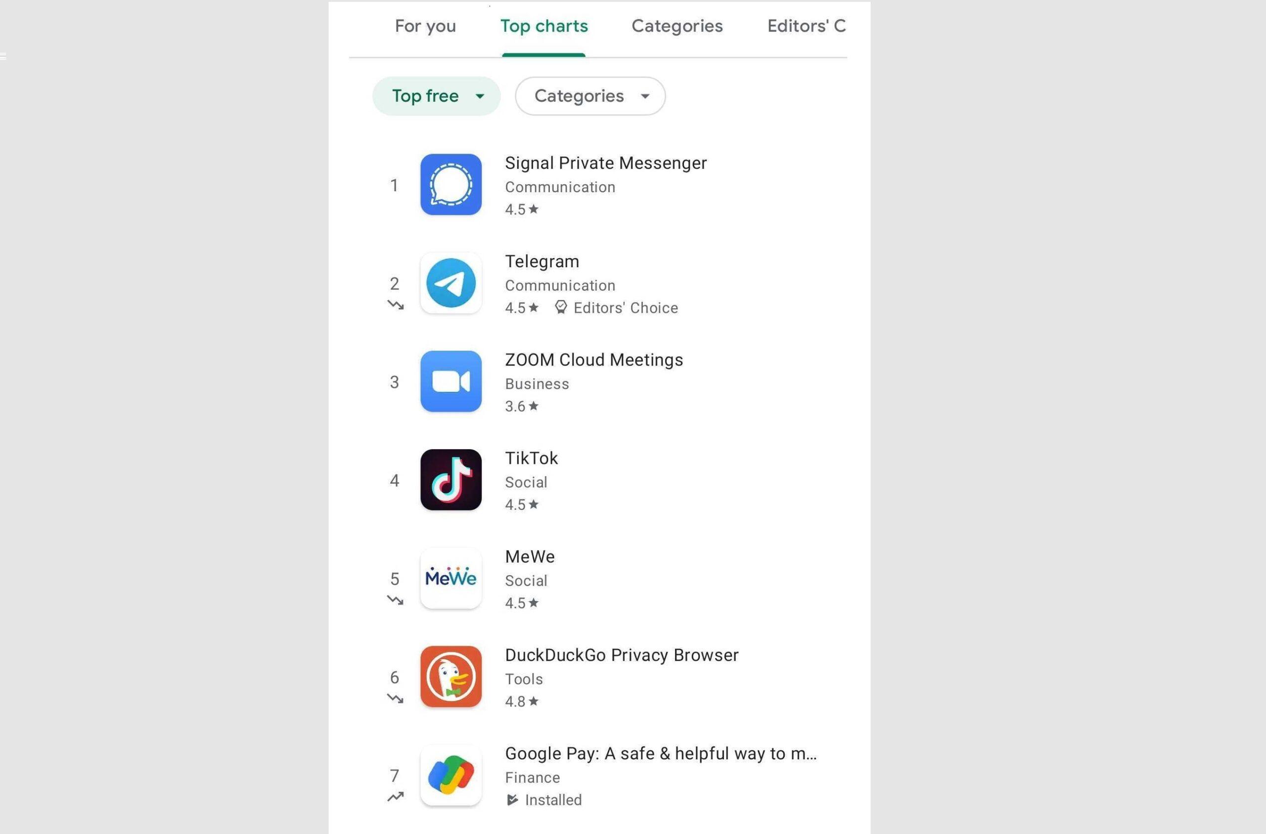 Play Store : application en hausse ou en déclin