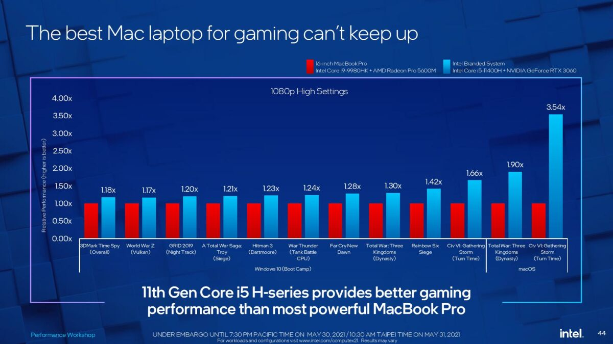 Intel vs Apple