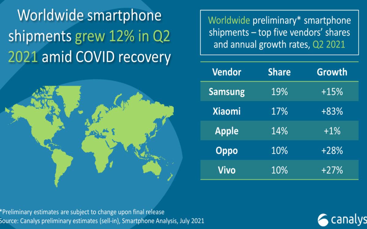 Les expéditions de smartphones dans le monde