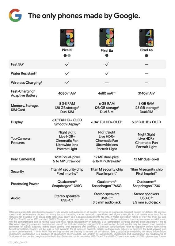 Pixel 5a vs Pixel 5 vs Pixel 4a