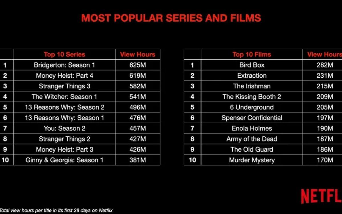 Netflix : classement selon le nombre d'heures de visionnages