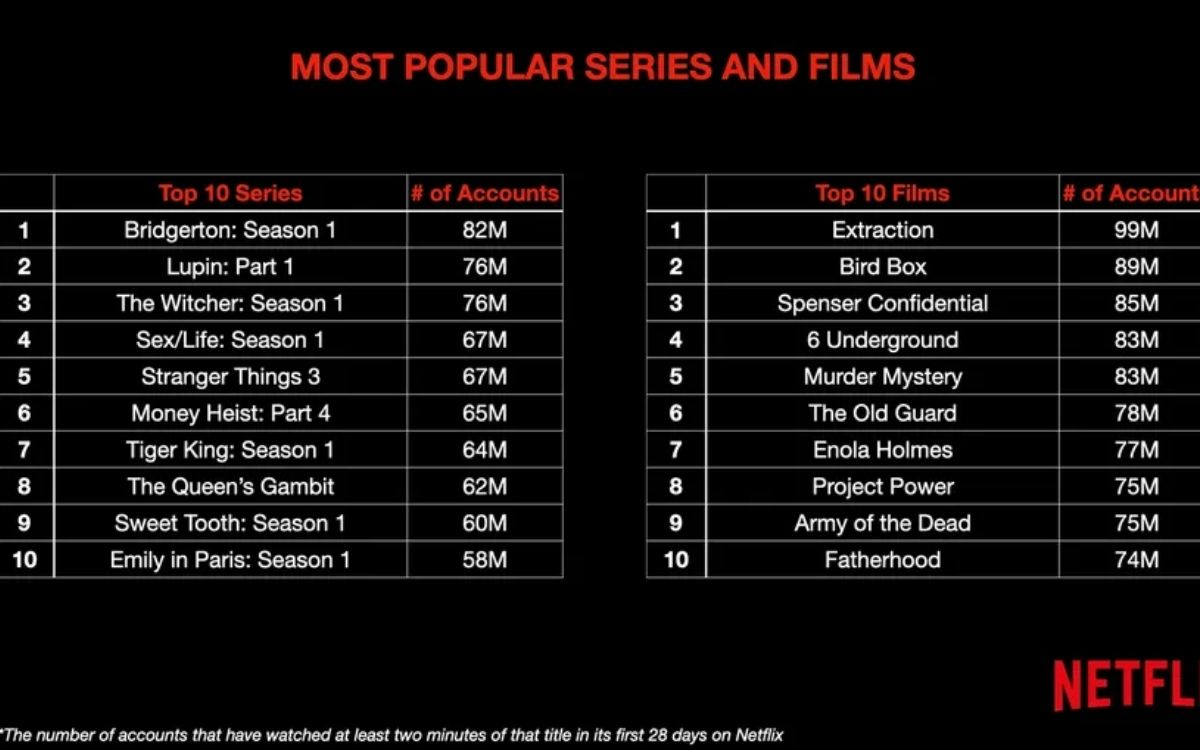 Netflix : séries et films les plus regardés